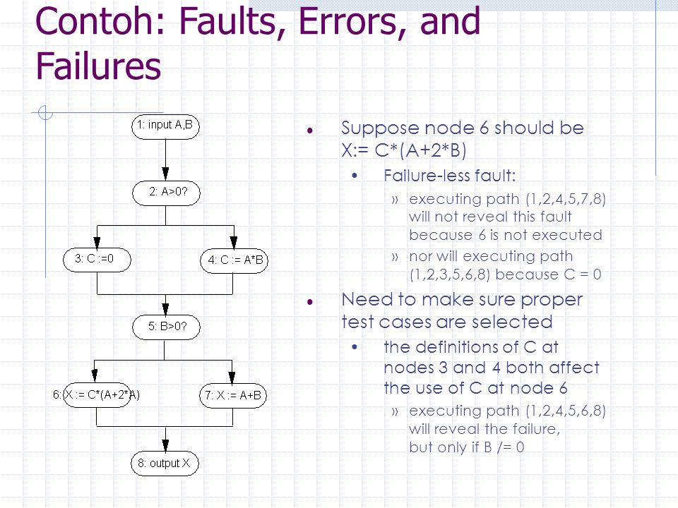 Contoh: Faults, Errors, and Failures