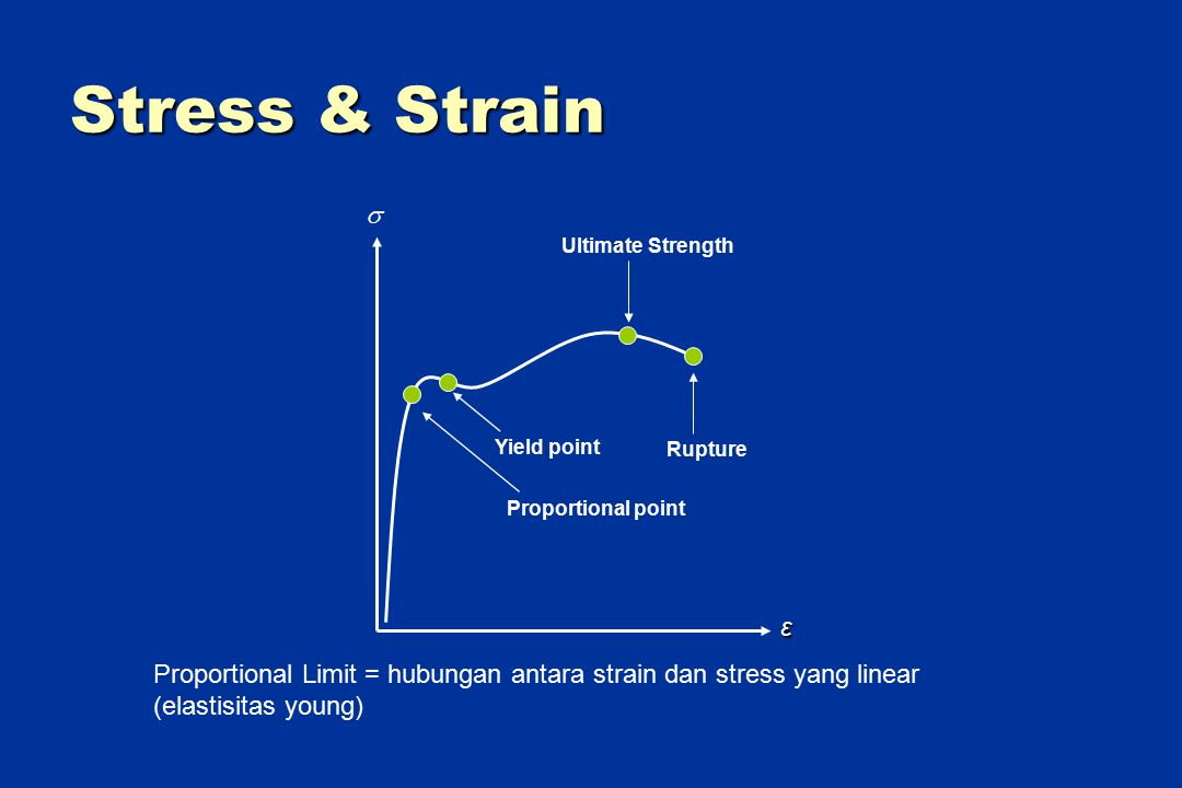 Stress & Strain Rupture. Ultimate Strength. Yield point. Proportional point. ε. 