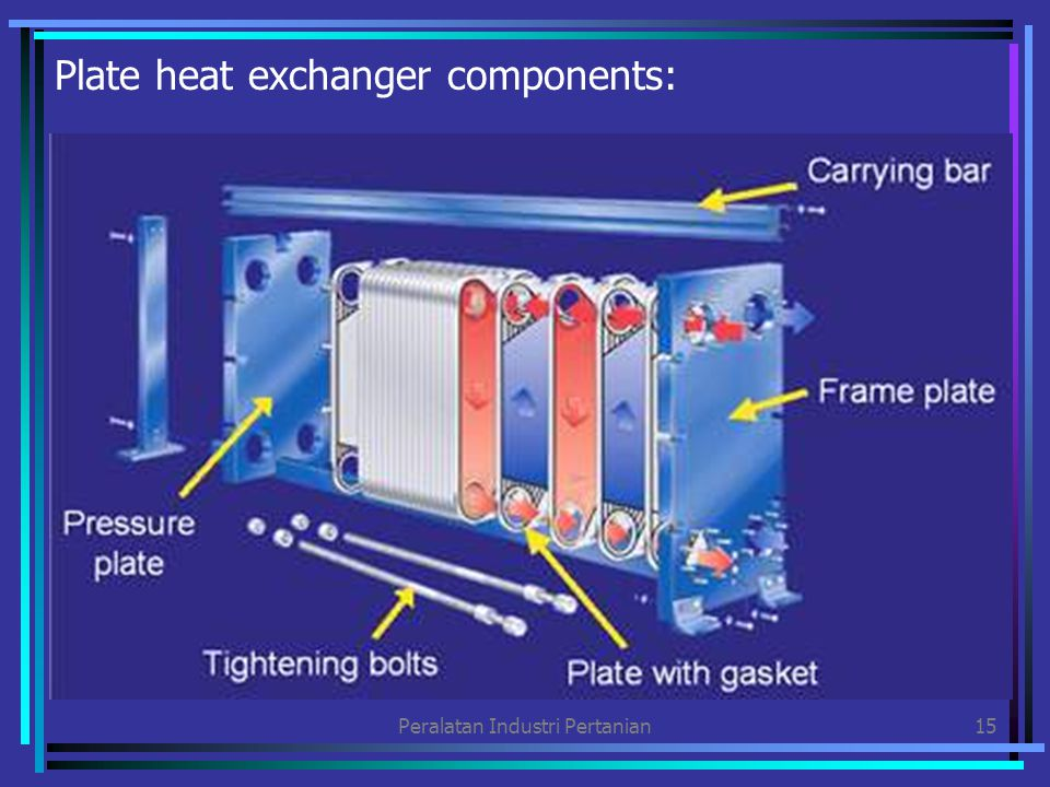 Plate heat exchanger components: