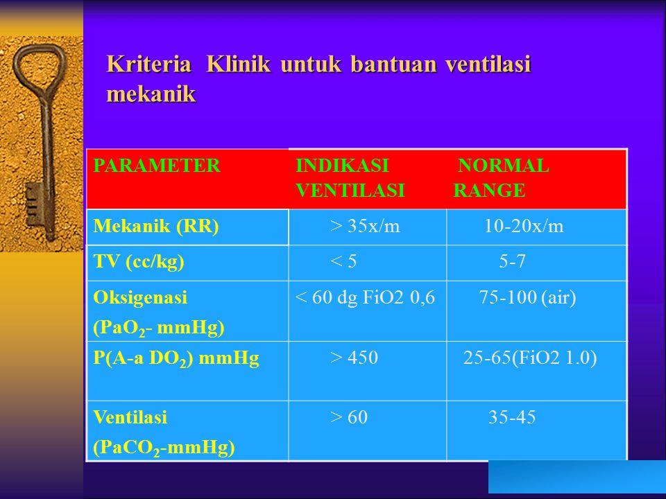 Kriteria Klinik untuk bantuan ventilasi mekanik