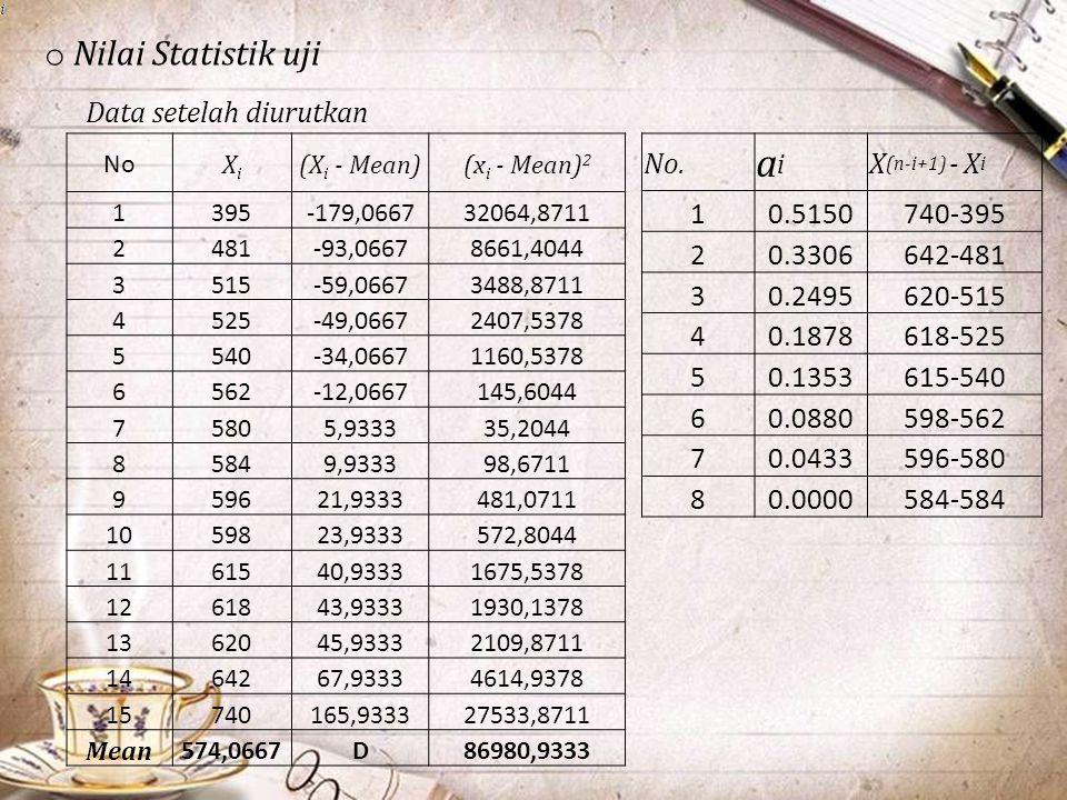 ai Nilai Statistik uji Data setelah diurutkan No. X(n-i+1) - Xi 1