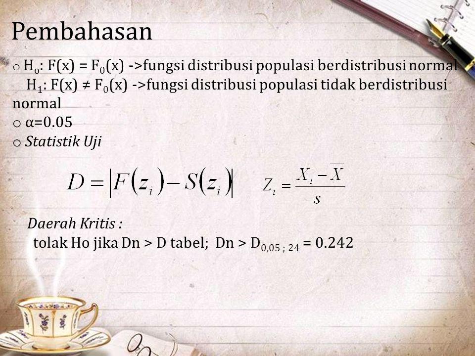 Pembahasan Ho: F(x) = F0(x) ->fungsi distribusi populasi berdistribusi normal.