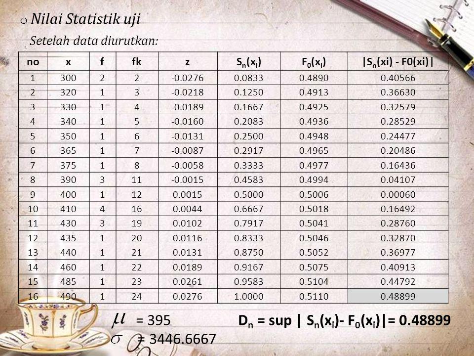 Dn = sup | Sn(xi)- F0(xi)|= 0.48899