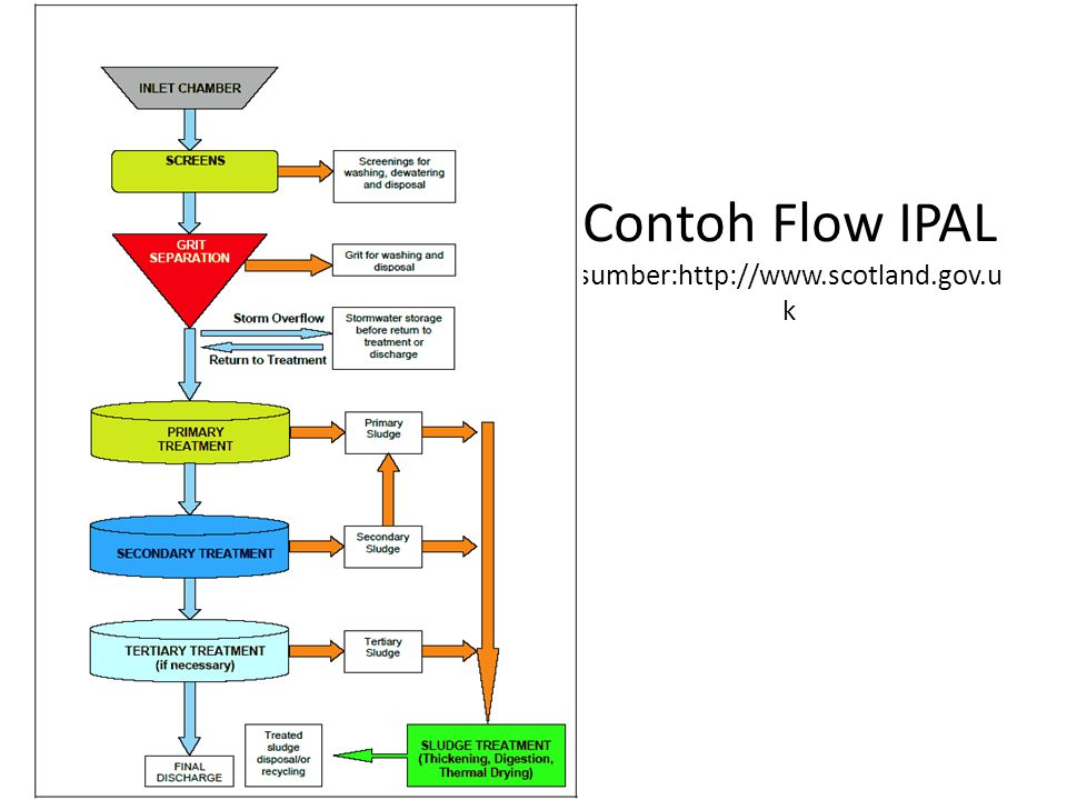 Contoh Flow IPAL sumber:http://www.scotland.gov.uk