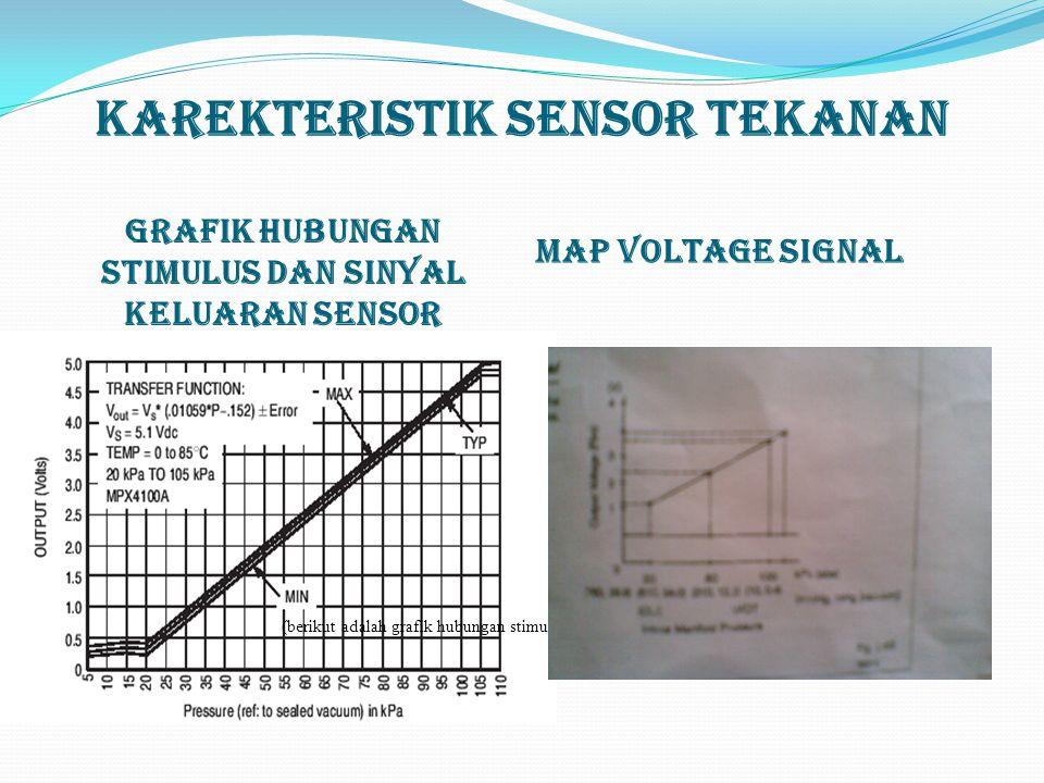 Karekteristik Sensor Tekanan