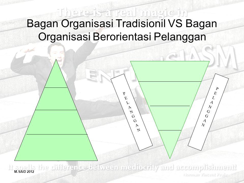 Bagan Organisasi Tradisionil VS Bagan Organisasi Berorientasi Pelanggan