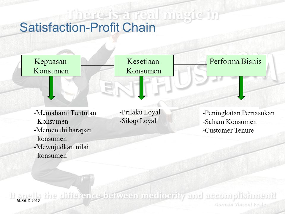 Satisfaction-Profit Chain