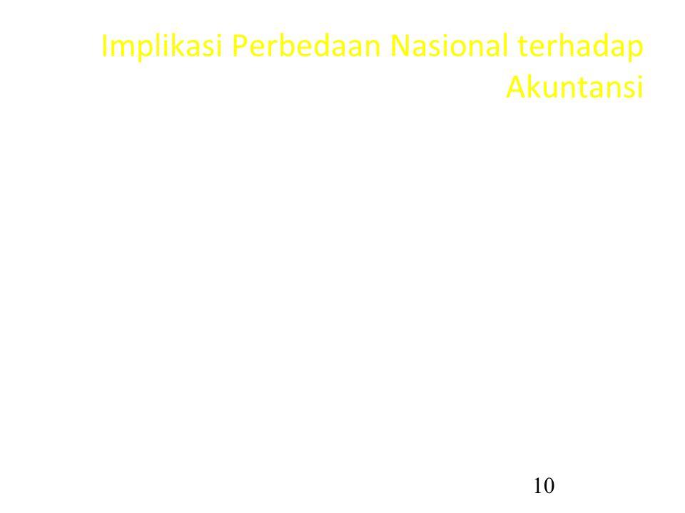 Implikasi Perbedaan Nasional terhadap Akuntansi