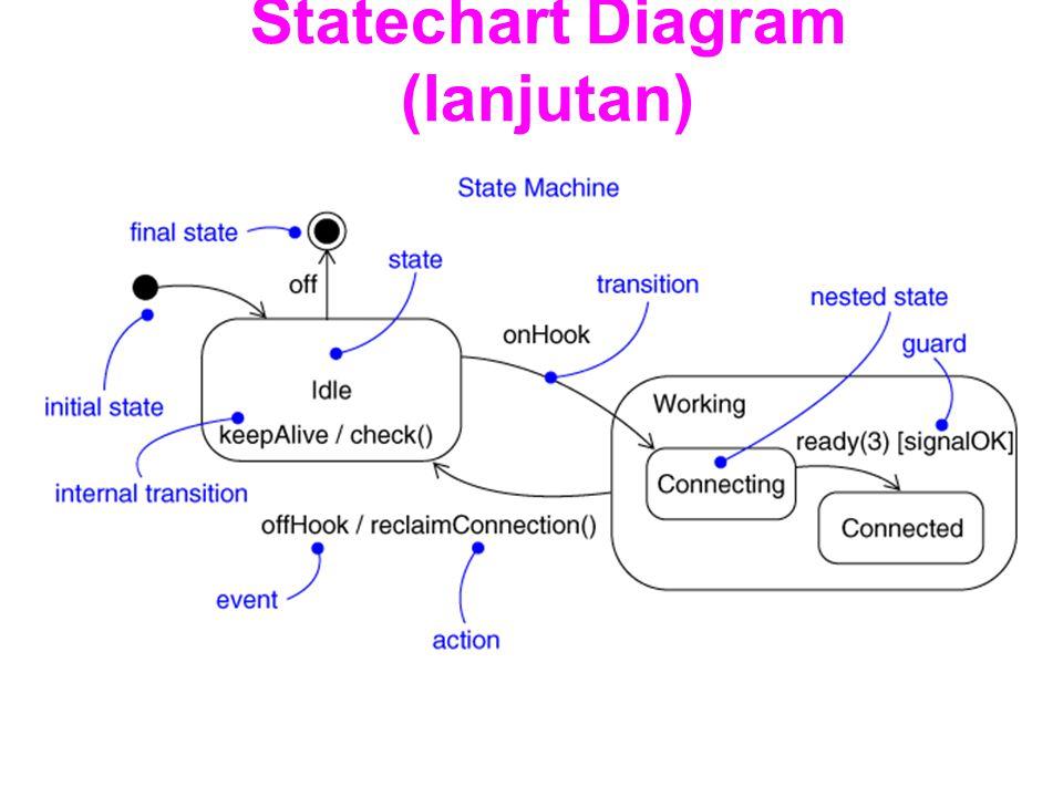 Statechart Diagram (lanjutan)