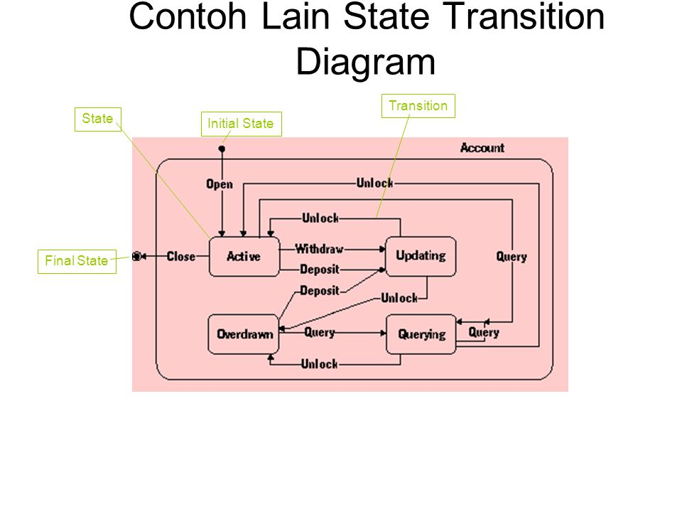 Contoh Lain State Transition Diagram
