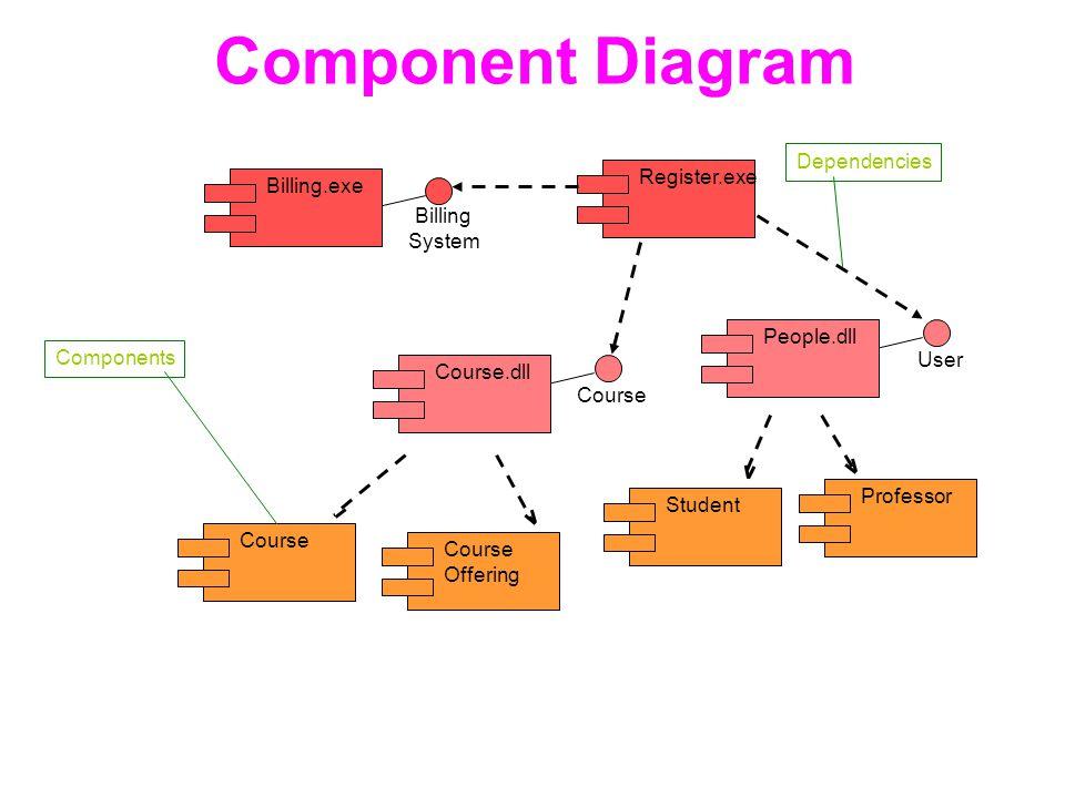 Component Diagram Dependencies Register.exe Billing.exe Billing System