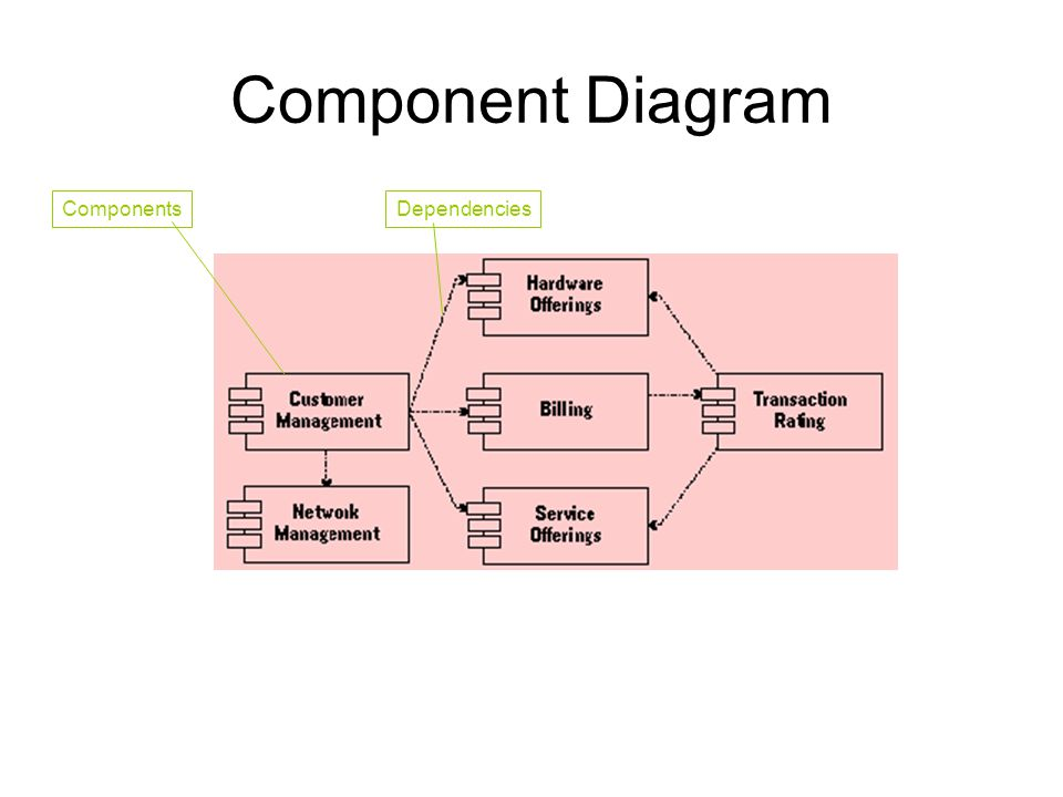 Component Diagram Components Dependencies