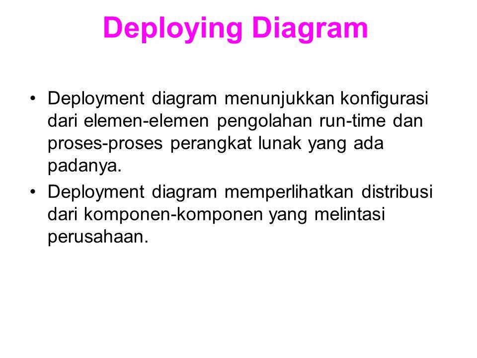 Deploying Diagram
