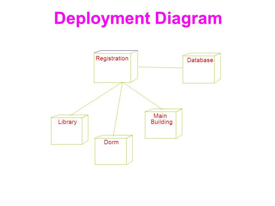 Deployment Diagram Registration Database Library Dorm Main Building 42