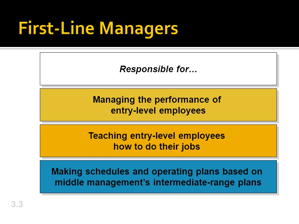 First-Line Managers Responsible for…