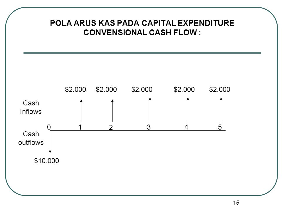 POLA ARUS KAS PADA CAPITAL EXPENDITURE CONVENSIONAL CASH FLOW :