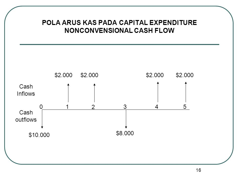 POLA ARUS KAS PADA CAPITAL EXPENDITURE NONCONVENSIONAL CASH FLOW