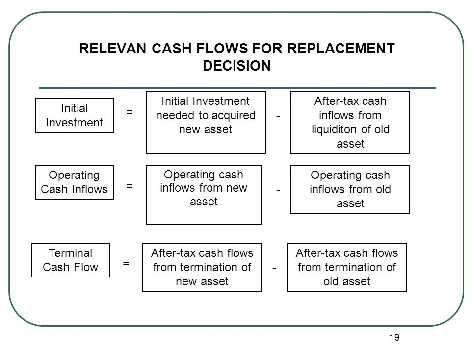 RELEVAN CASH FLOWS FOR REPLACEMENT DECISION