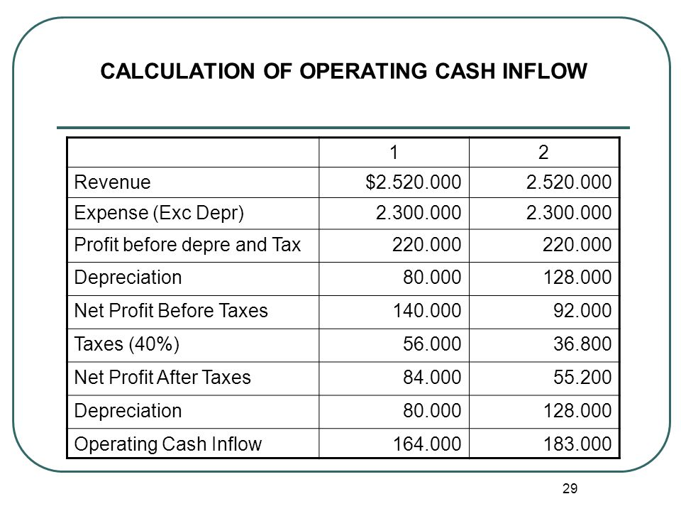CALCULATION OF OPERATING CASH INFLOW