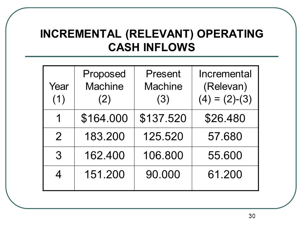 INCREMENTAL (RELEVANT) OPERATING CASH INFLOWS