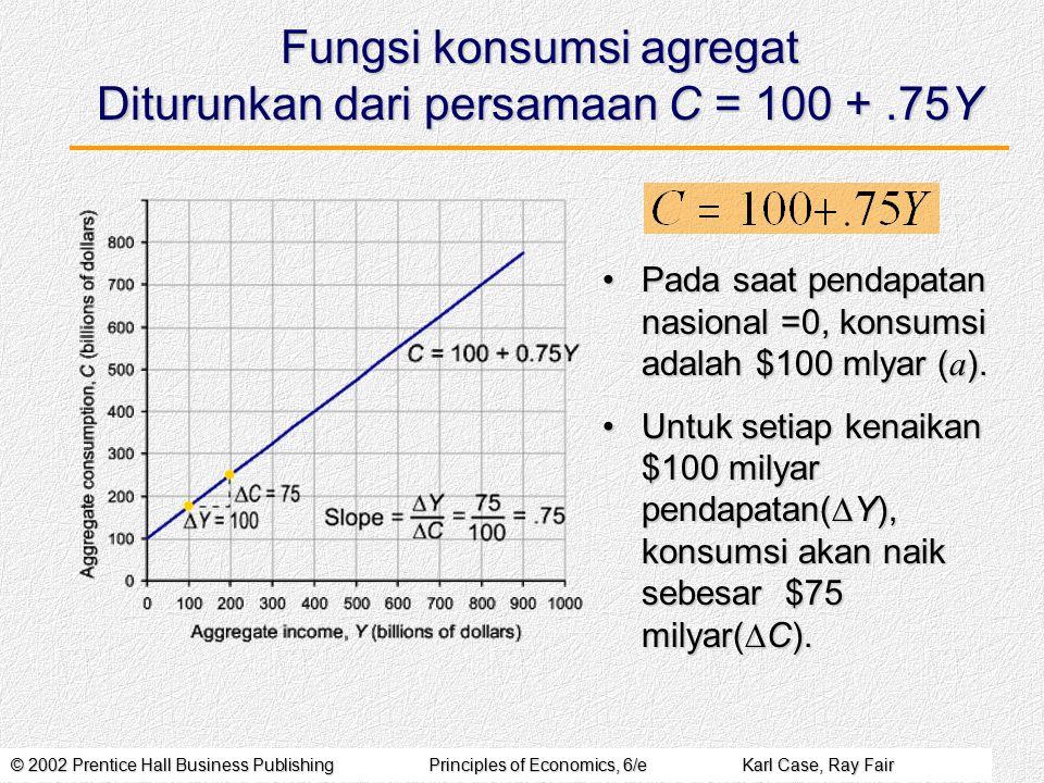 Fungsi konsumsi agregat Diturunkan dari persamaan C = 100 + .75Y