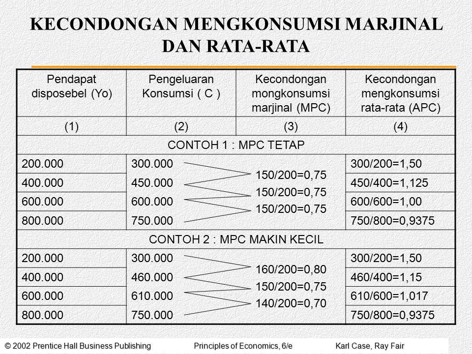 KECONDONGAN MENGKONSUMSI MARJINAL DAN RATA-RATA