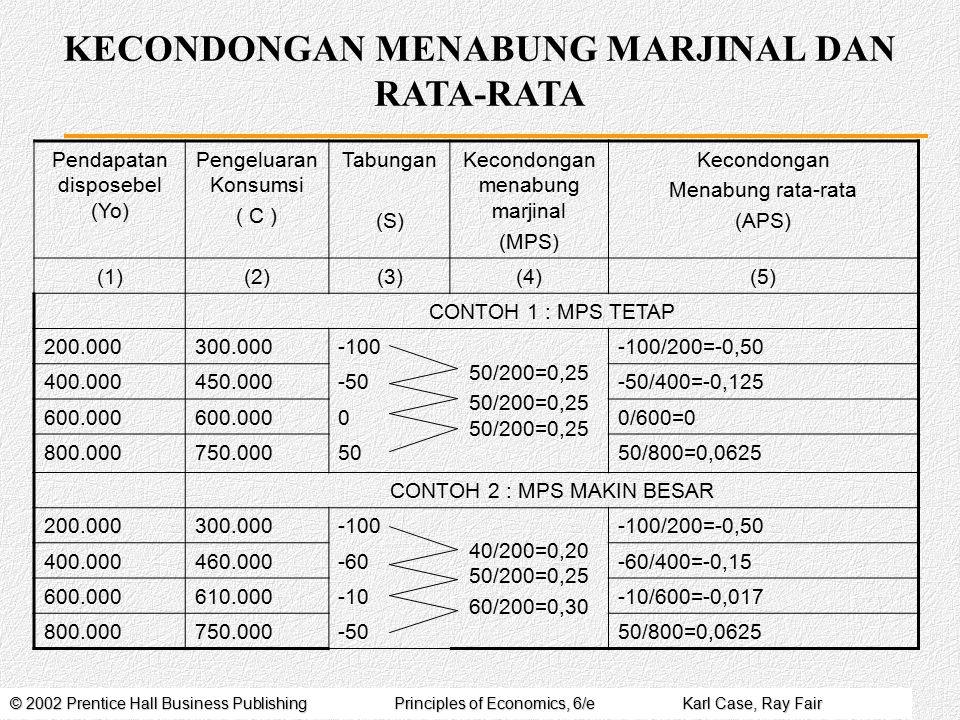 KECONDONGAN MENABUNG MARJINAL DAN RATA-RATA