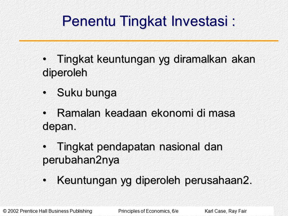 Penentu Tingkat Investasi :