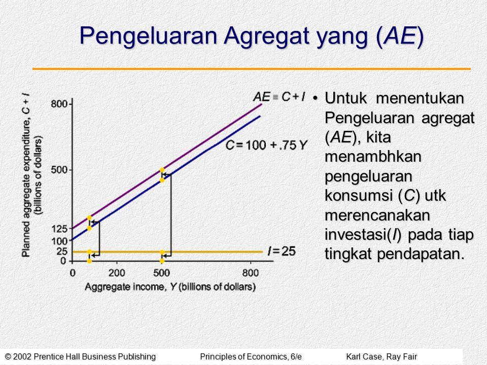 Pengeluaran Agregat yang (AE)