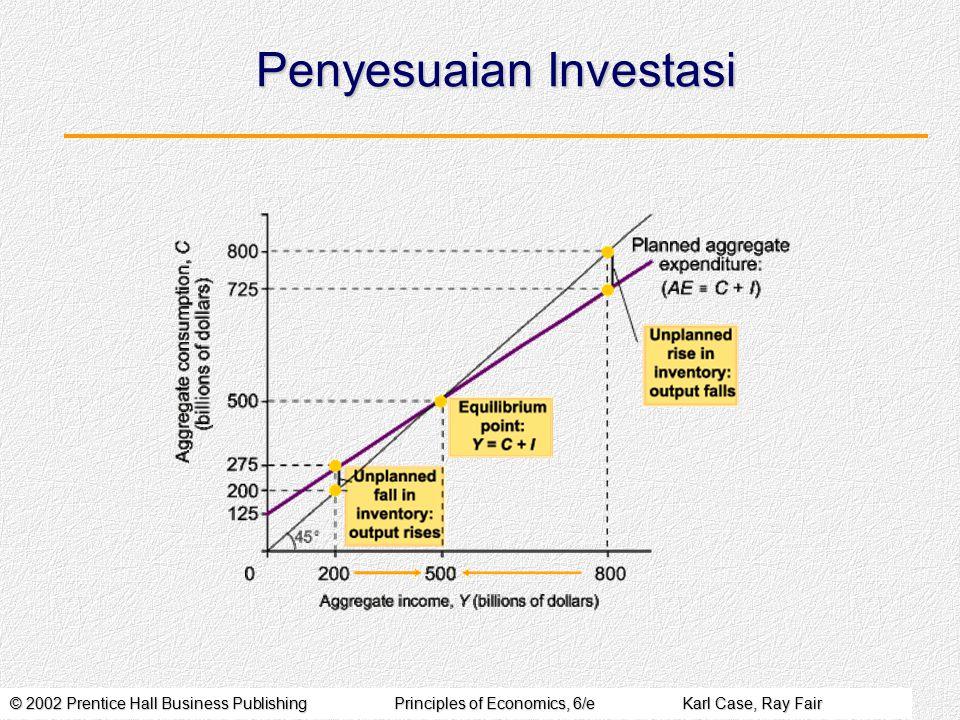 Penyesuaian Investasi