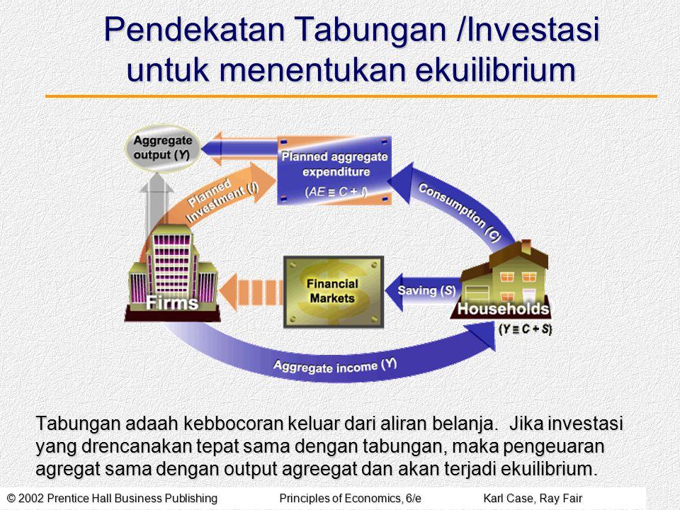 Pendekatan Tabungan /Investasi untuk menentukan ekuilibrium