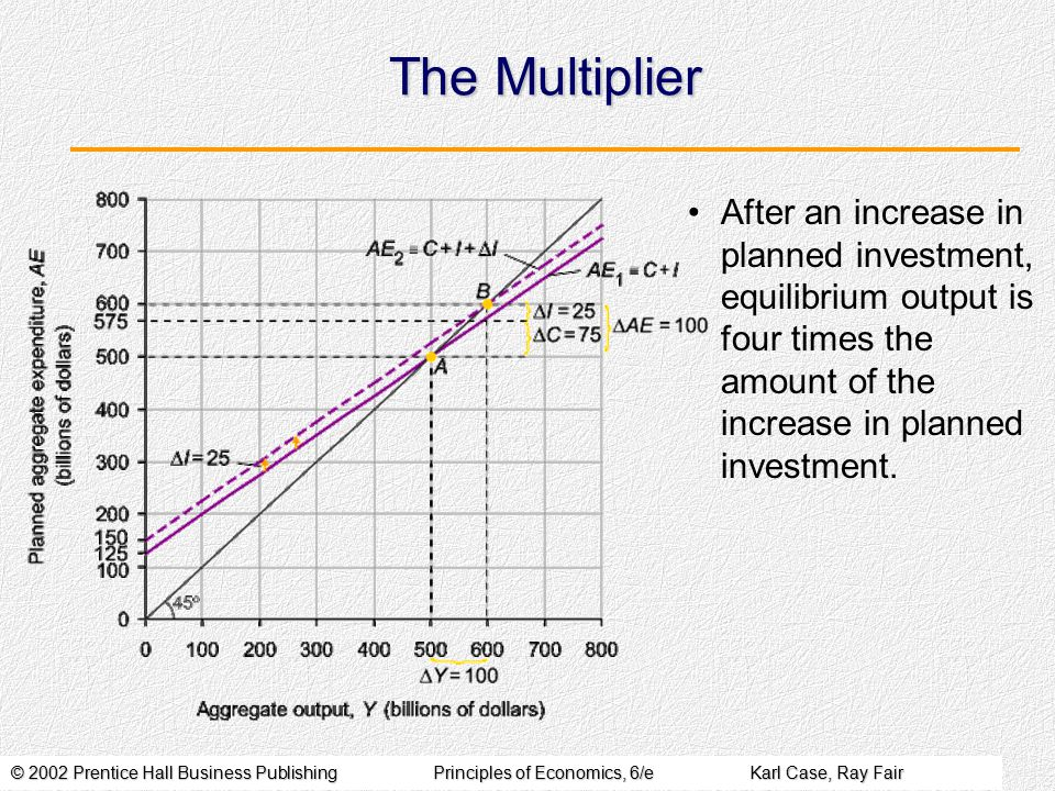 The Multiplier After an increase in planned investment, equilibrium output is four times the amount of the increase in planned investment.