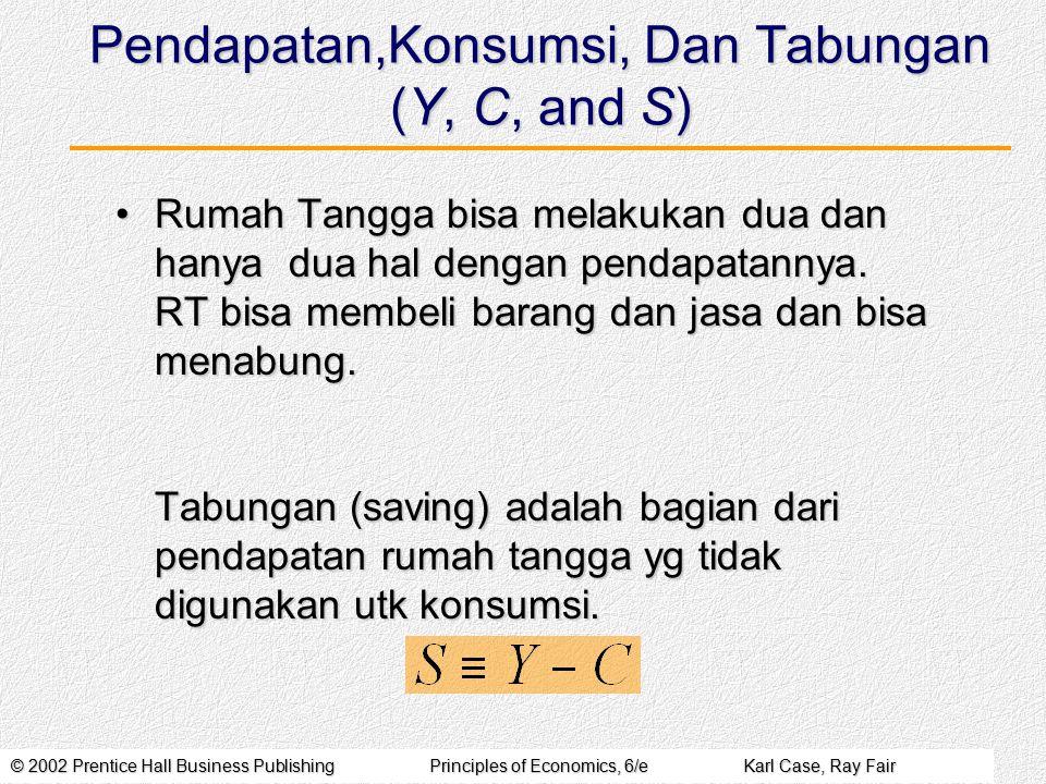 Pendapatan,Konsumsi, Dan Tabungan (Y, C, and S)