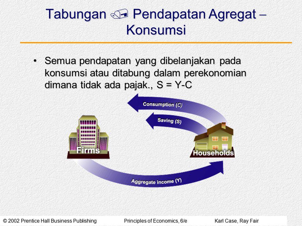 Tabungan / Pendapatan Agregat - Konsumsi