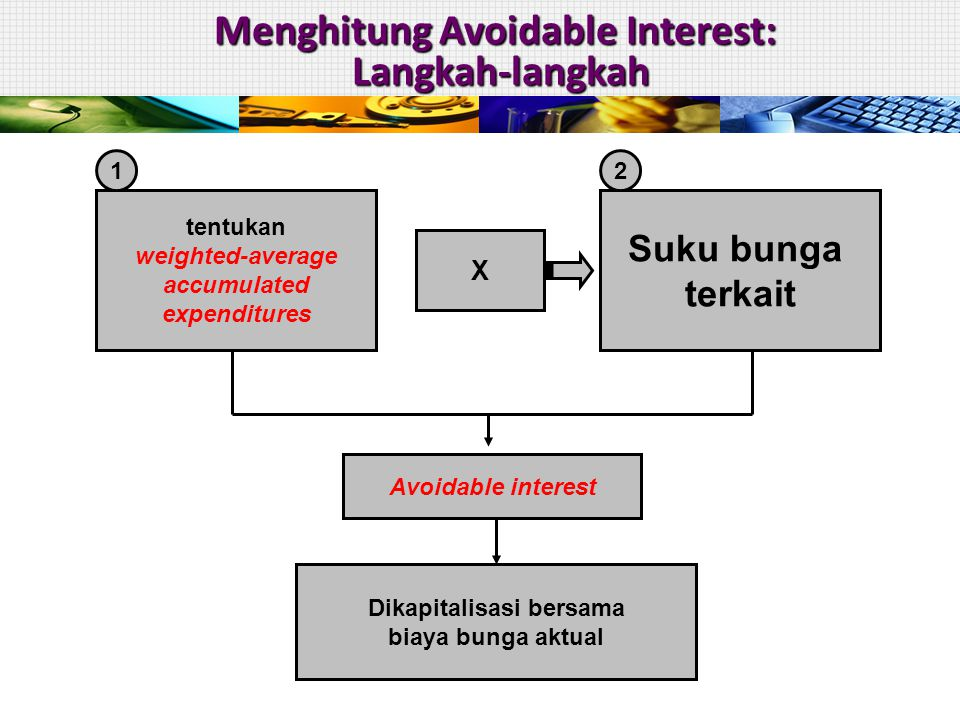 Menghitung Avoidable Interest: