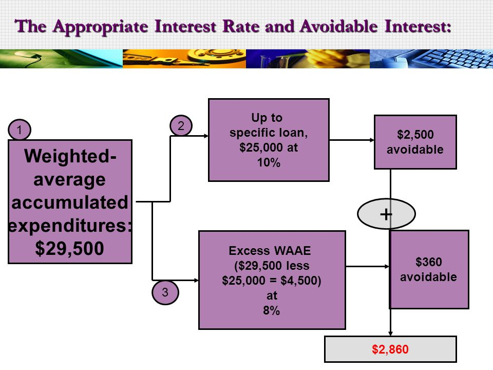 The Appropriate Interest Rate and Avoidable Interest: