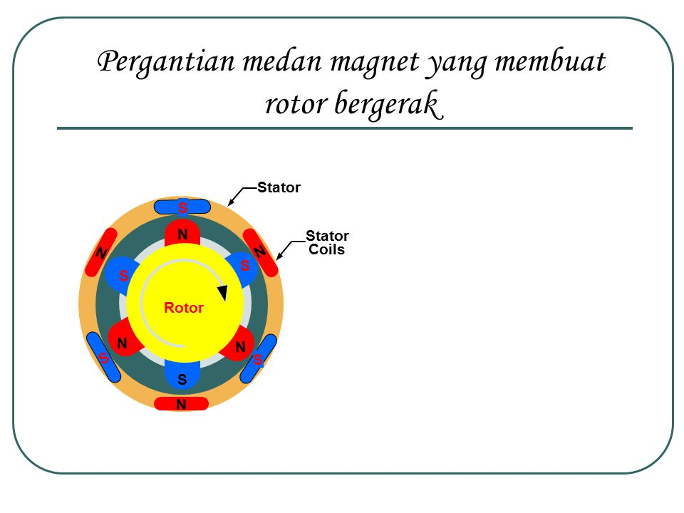 Pergantian medan magnet yang membuat rotor bergerak