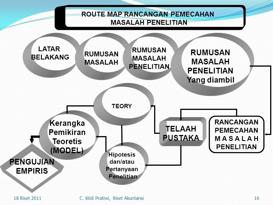 ROUTE MAP RANCANGAN PEMECAHAN
