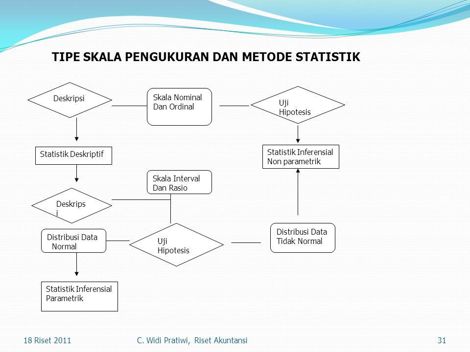 TIPE SKALA PENGUKURAN DAN METODE STATISTIK