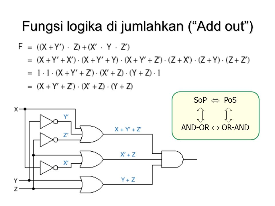 Fungsi logika di jumlahkan ( Add out )