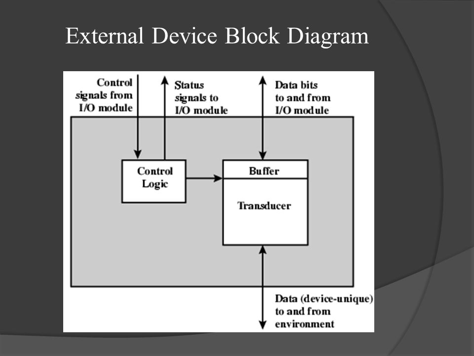 External Device Block Diagram