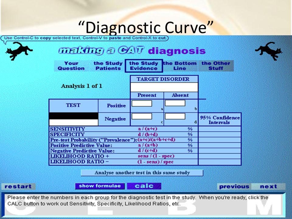 Diagnostic Curve