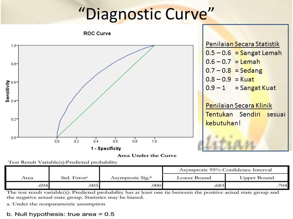 Diagnostic Curve Penilaian Secara Statistik 0.5 – 0.6 = Sangat Lemah