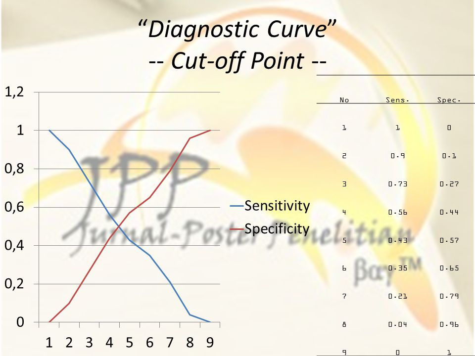 Diagnostic Curve -- Cut-off Point --