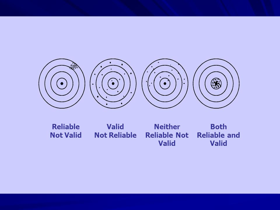 Neither Reliable Not Valid Both Reliable and Valid