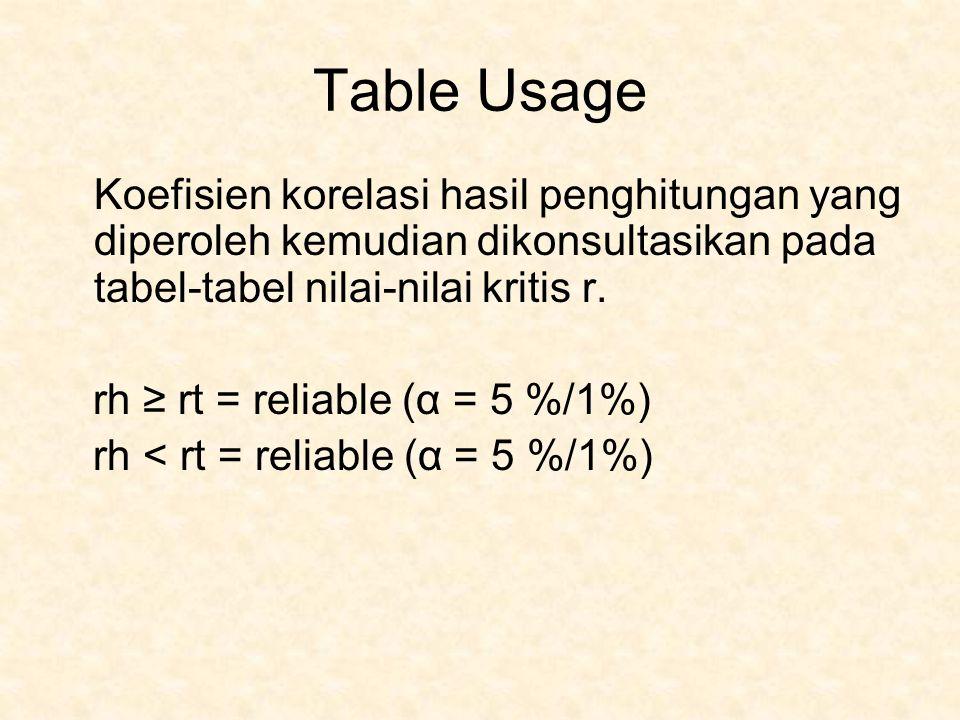 Table Usage Koefisien korelasi hasil penghitungan yang diperoleh kemudian dikonsultasikan pada tabel-tabel nilai-nilai kritis r.