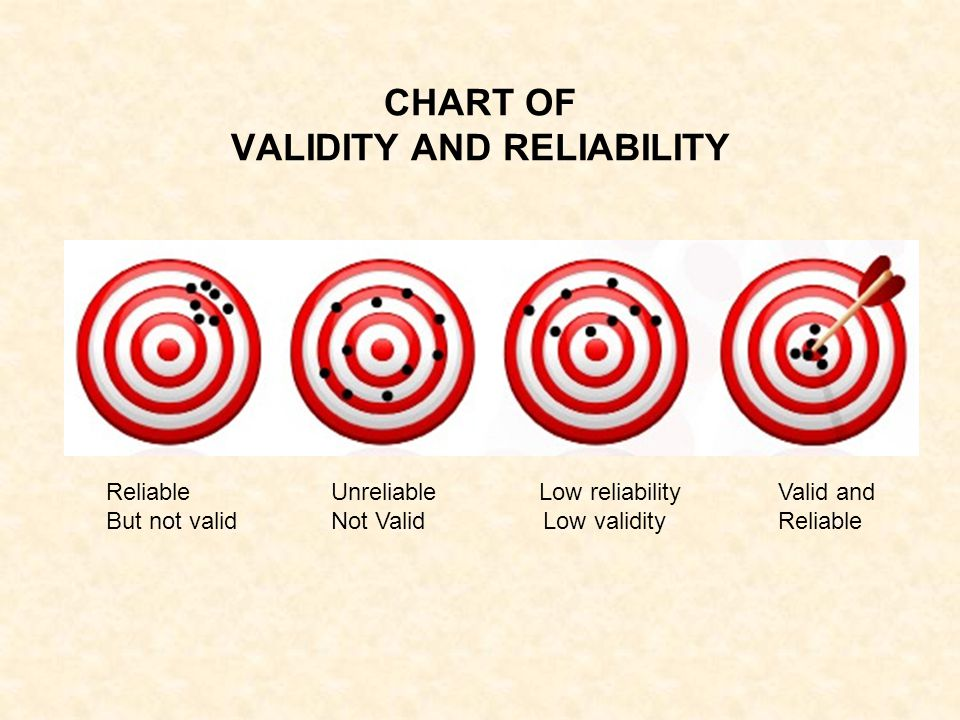 CHART OF VALIDITY AND RELIABILITY
