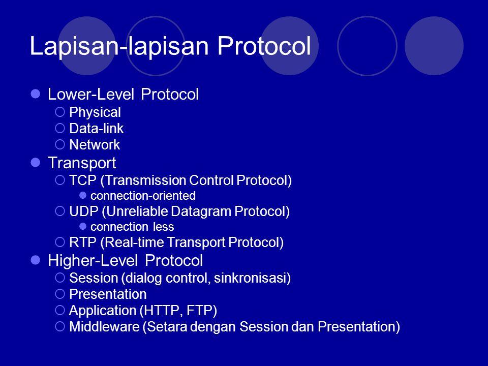 Lapisan-lapisan Protocol