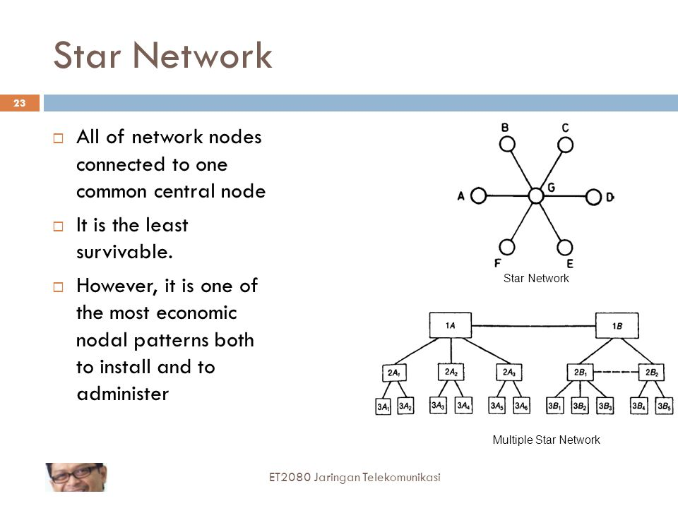Star Network All of network nodes connected to one common central node