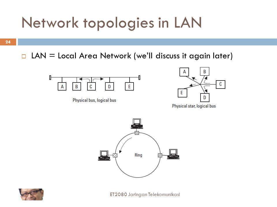 Network topologies in LAN